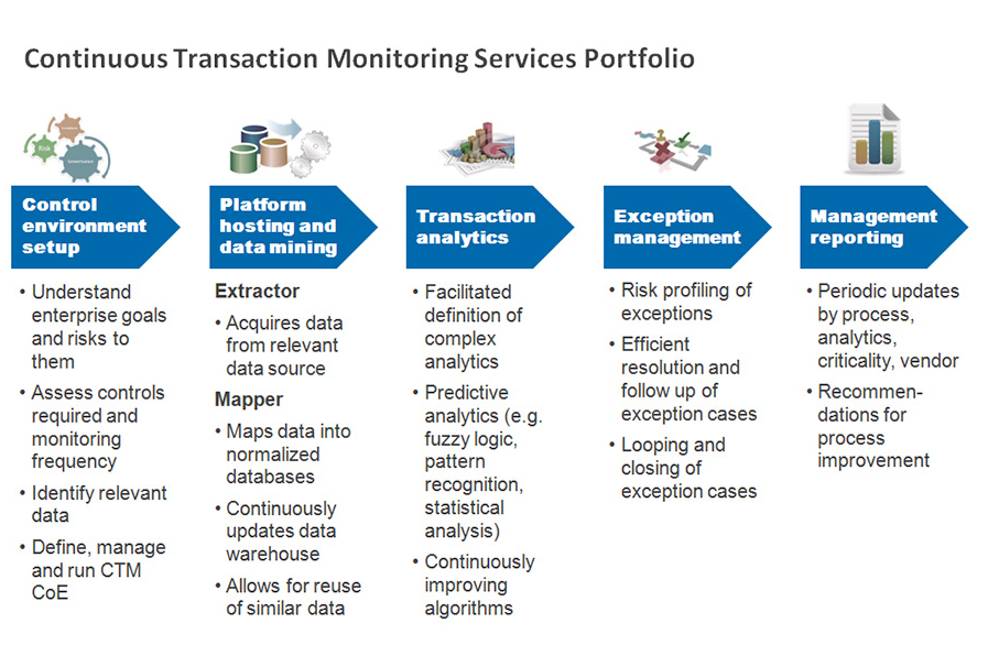 transaction monitoring